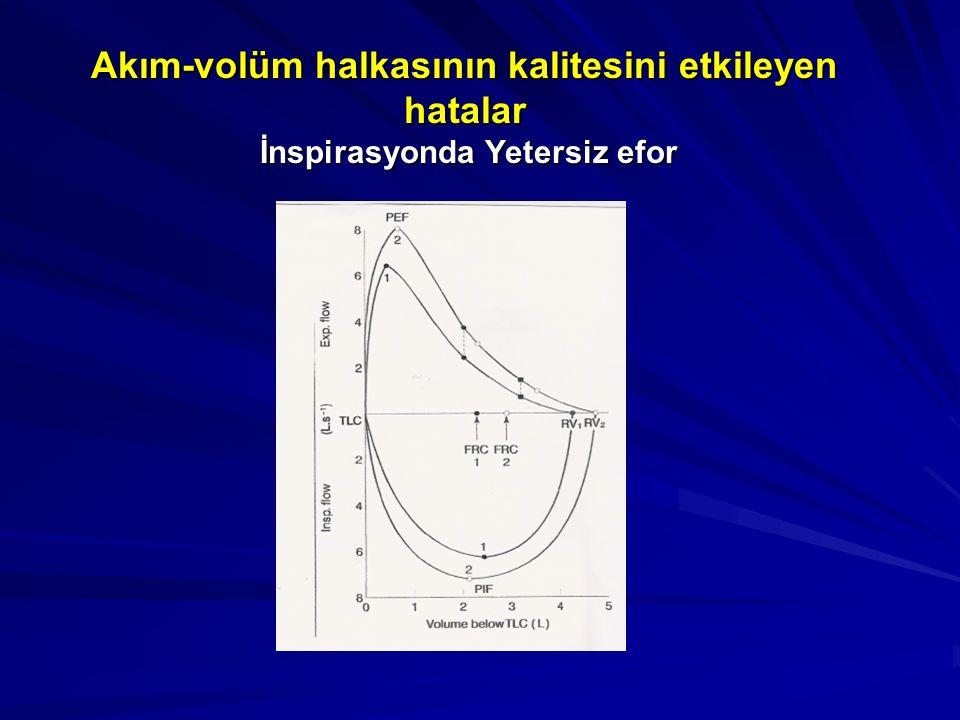 Akım-volüm halkasının kalitesini etkileyen hatalar İnspirasyonda Yetersiz efor