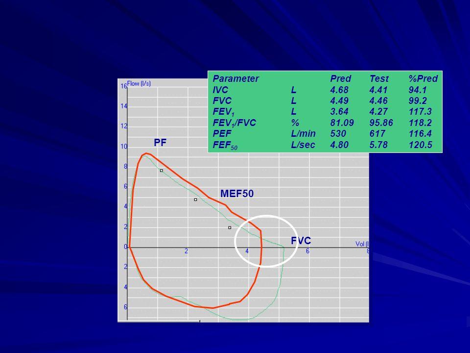 PF MEF50 FVC ParameterPredTest%Pred IVCL4.684.4194.1 FVCL4.494.4699.2 FEV 1 L3.644.27117.3 FEV 1 /FVC%81.0995.86118.2 PEFL/min530617116.4 FEF 50 L/sec