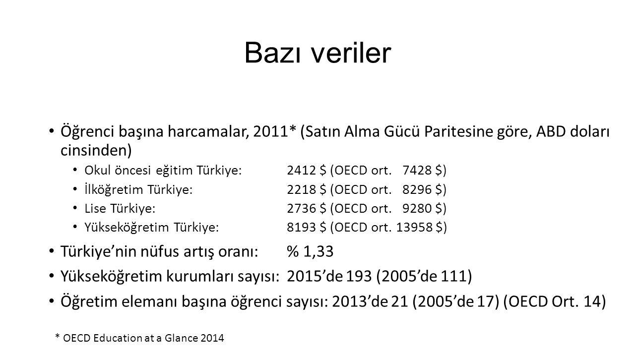 Bazı veriler Öğrenci başına harcamalar, 2011* (Satın Alma Gücü Paritesine göre, ABD doları cinsinden) Okul öncesi eğitim Türkiye: 2412 $ (OECD ort.