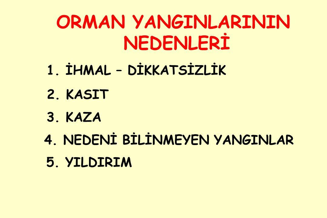 ORMAN YANGINLARININ NEDENLERİ 2.KASIT 1. İHMAL – DİKKATSİZLİK 3.