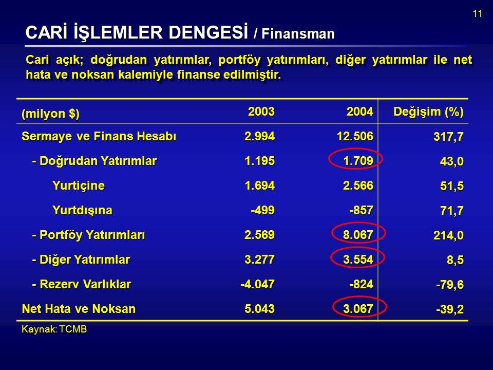 11 CARİ İŞLEMLER DENGESİ / Finansman Cari açık; doğrudan yatırımlar, portföy yatırımları, diğer yatırımlar ile net hata ve noksan kalemiyle finanse edilmiştir.