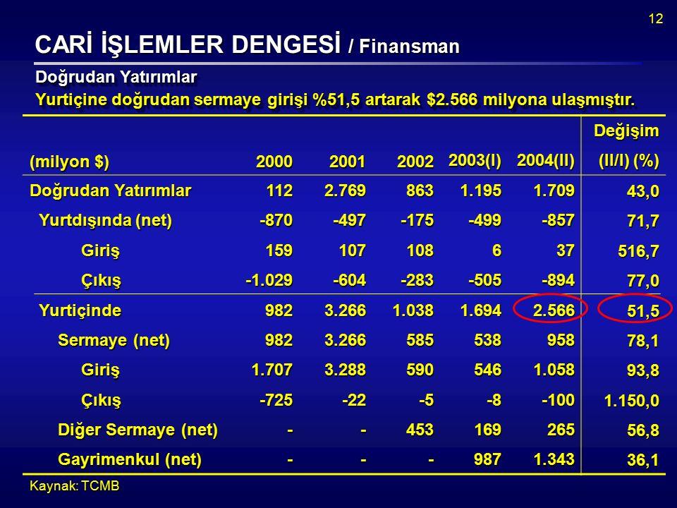 12 CARİ İŞLEMLER DENGESİ / Finansman Yurtiçine doğrudan sermaye girişi %51,5 artarak $2.566 milyona ulaşmıştır.