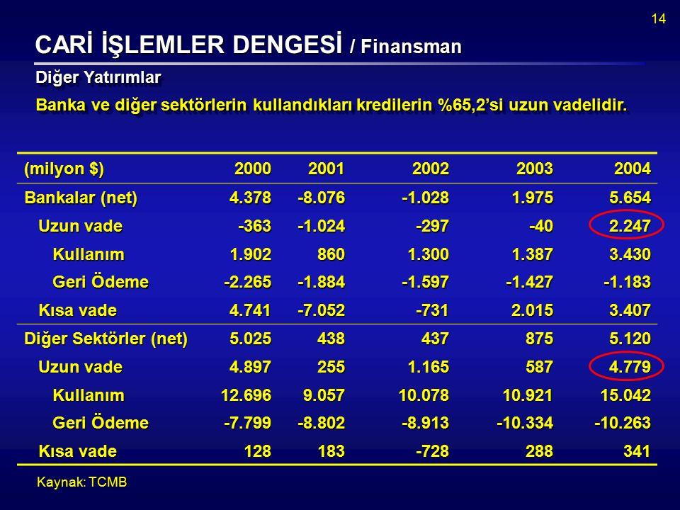 14 CARİ İŞLEMLER DENGESİ / Finansman Banka ve diğer sektörlerin kullandıkları kredilerin %65,2'si uzun vadelidir.
