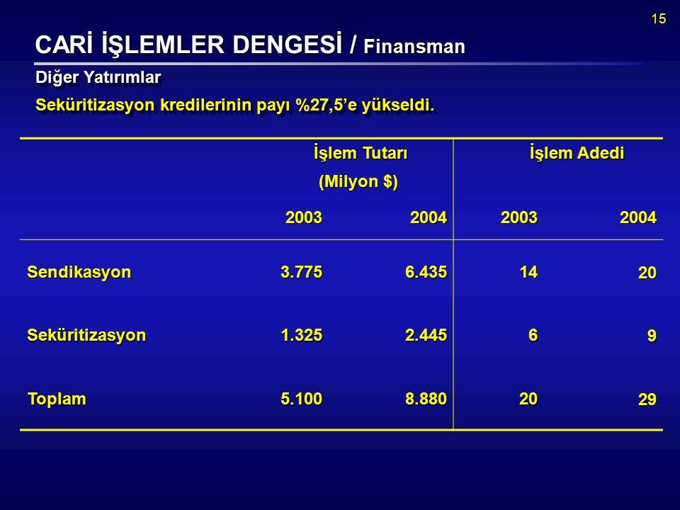 15 CARİ İŞLEMLER DENGESİ / Finansman Seküritizasyon kredilerinin payı %27,5'e yükseldi.