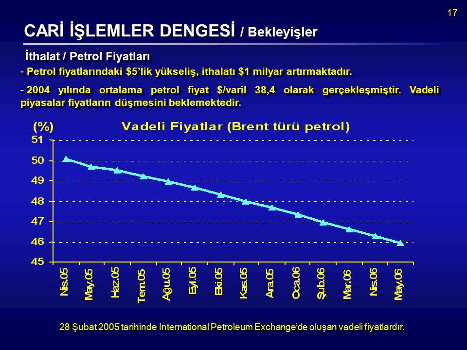 17 CARİ İŞLEMLER DENGESİ / Bekleyişler 28 Şubat 2005 tarihinde International Petroleum Exchange'de oluşan vadeli fiyatlardır.