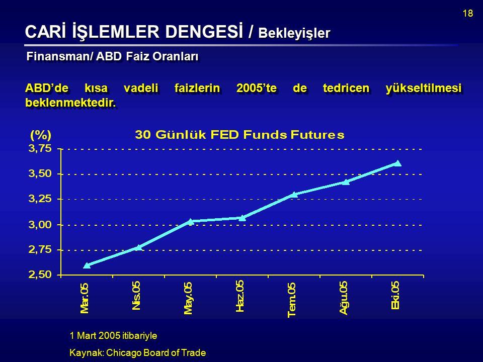 18 ABD'de kısa vadeli faizlerin 2005'te de tedricen yükseltilmesi beklenmektedir.