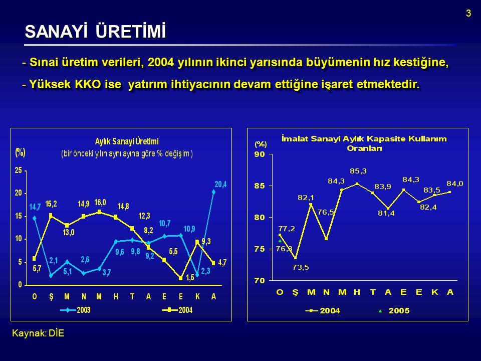3 SANAYİ ÜRETİMİ Kaynak: DİE  Sınai üretim verileri, 2004 yılının ikinci yarısında büyümenin hız kestiğine,  Yüksek KKO ise yatırım ihtiyacının devam ettiğine işaret etmektedir.