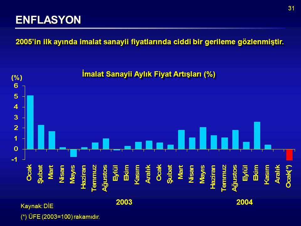 31 ENFLASYON Kaynak: DİE (*) ÜFE (2003=100) rakamıdır.