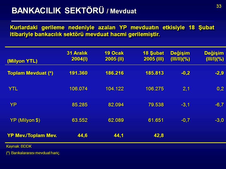 33 BANKACILIK SEKTÖRÜ / Mevduat Kaynak: BDDK (*) Bankalararası mevduat hariç.