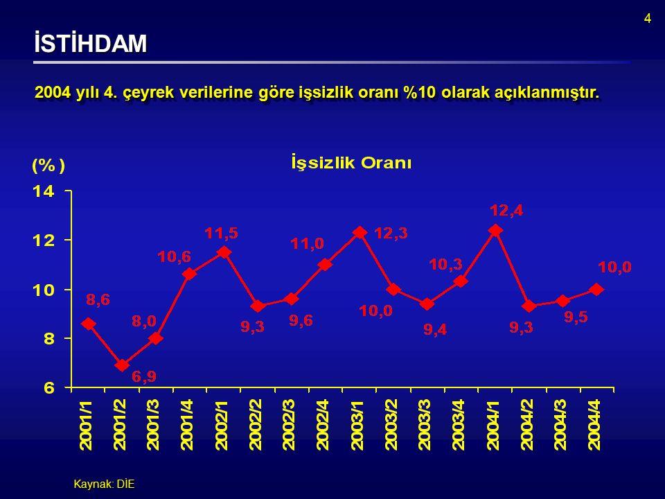 4 İSTİHDAM Kaynak: DİE 2004 yılı 4. çeyrek verilerine göre işsizlik oranı %10 olarak açıklanmıştır.