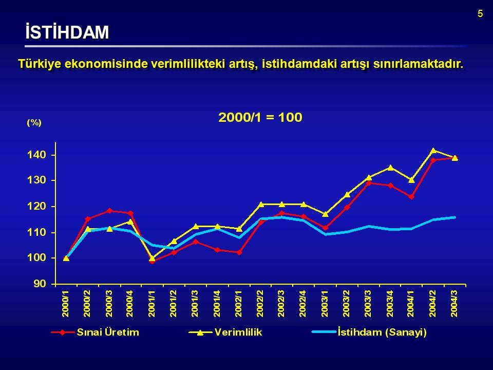 5 İSTİHDAM Türkiye ekonomisinde verimlilikteki artış, istihdamdaki artışı sınırlamaktadır.