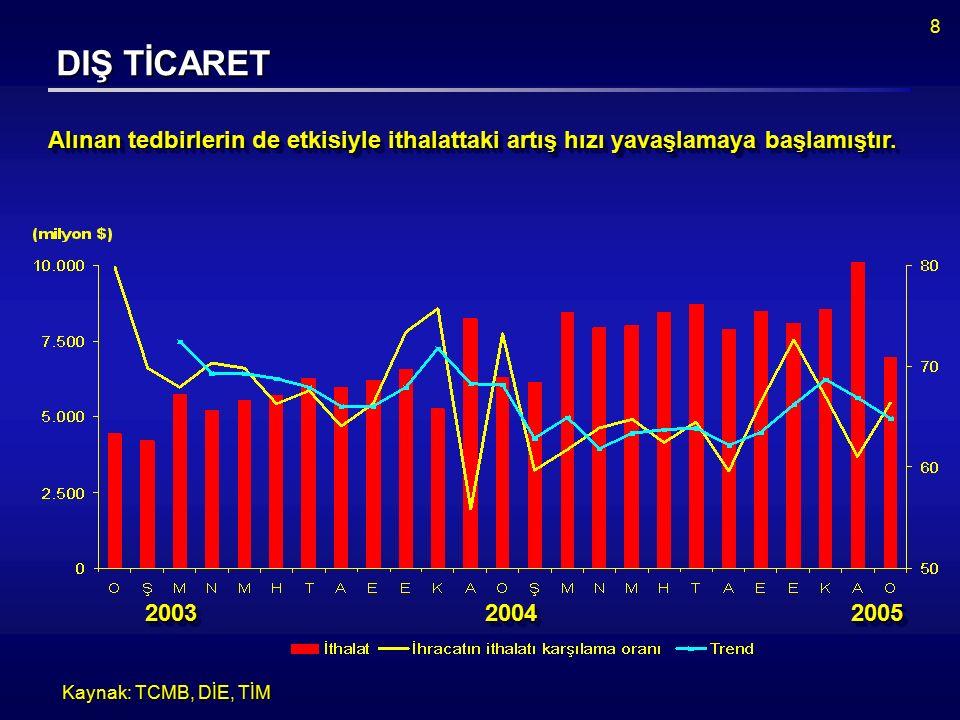 8 Kaynak: TCMB, DİE, TİM Alınan tedbirlerin de etkisiyle ithalattaki artış hızı yavaşlamaya başlamıştır.