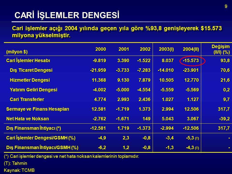 9 CARİ İŞLEMLER DENGESİ CARİ İŞLEMLER DENGESİ Cari işlemler açığı 2004 yılında geçen yıla göre %93,8 genişleyerek $15.573 milyona yükselmiştir.