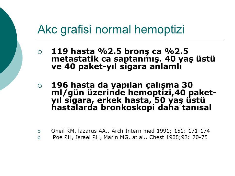 Akc grafisi normal hemoptizi  119 hasta %2.5 bronş ca %2.5 metastatik ca saptanmış. 40 yaş üstü ve 40 paket-yıl sigara anlamlı  196 hasta da yapılan