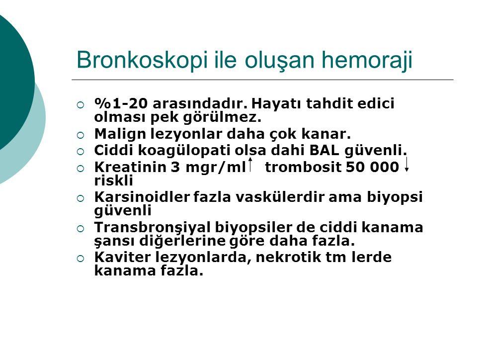 Bronkoskopi ile oluşan hemoraji  %1-20 arasındadır. Hayatı tahdit edici olması pek görülmez.  Malign lezyonlar daha çok kanar.  Ciddi koagülopati o