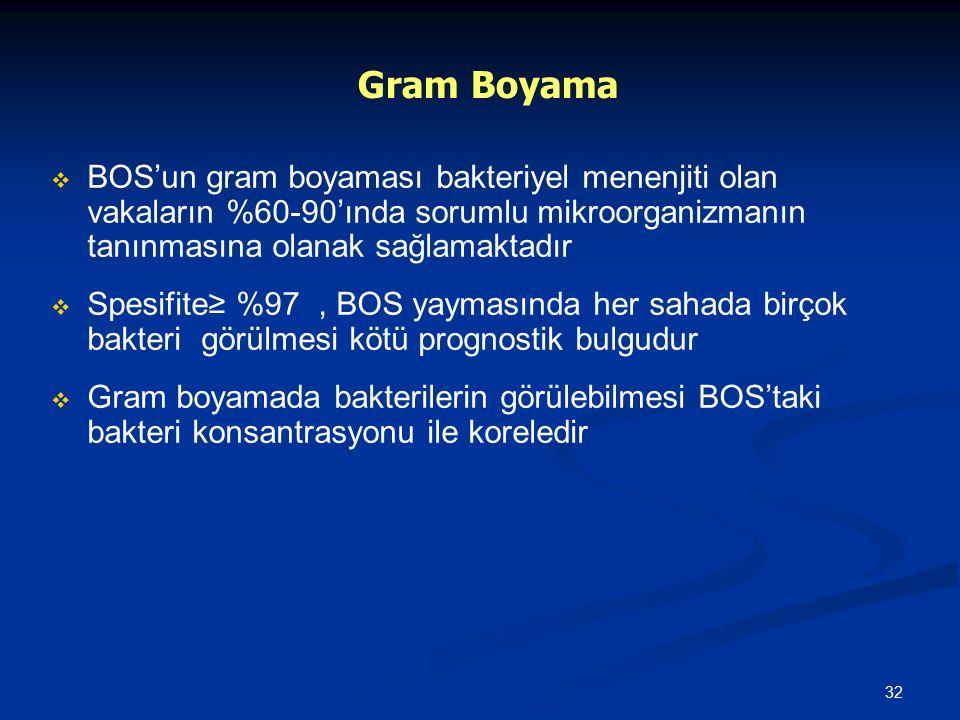 32 Gram Boyama   BOS'un gram boyaması bakteriyel menenjiti olan vakaların %60-90'ında sorumlu mikroorganizmanın tanınmasına olanak sağlamaktadır  