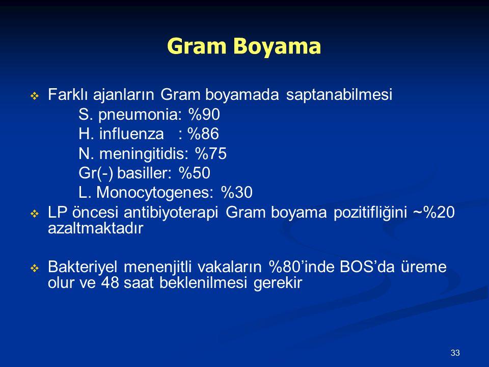 33 Gram Boyama   Farklı ajanların Gram boyamada saptanabilmesi S. pneumonia: %90 H. influenza : %86 N. meningitidis: %75 Gr(-) basiller: %50 L. Mono