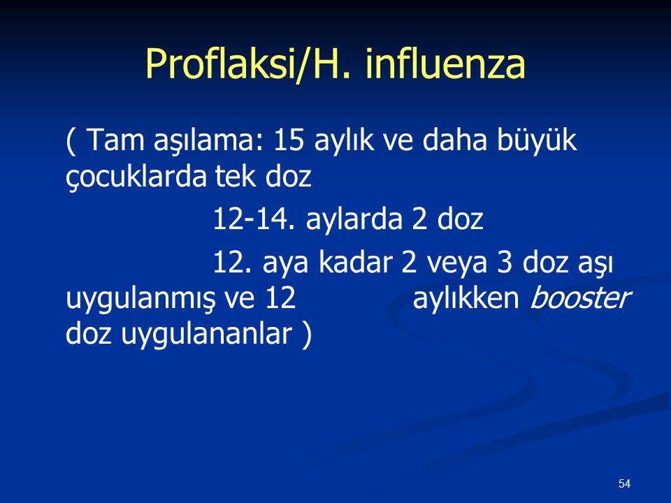54 Proflaksi/H. influenza ( Tam aşılama: 15 aylık ve daha büyük çocuklarda tek doz 12-14. aylarda 2 doz 12. aya kadar 2 veya 3 doz aşı uygulanmış ve 1
