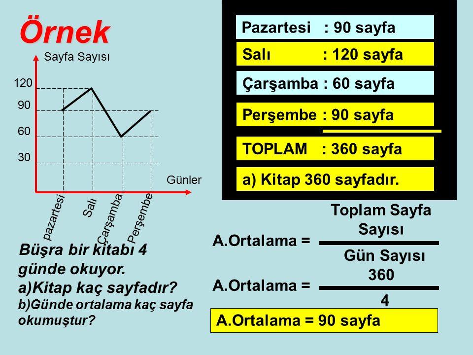 Örnek 30 60 90 120 Sayfa Sayısı Günler pazartesi Salı Çarşamba Perşembe Büşra bir kitabı 4 günde okuyor.