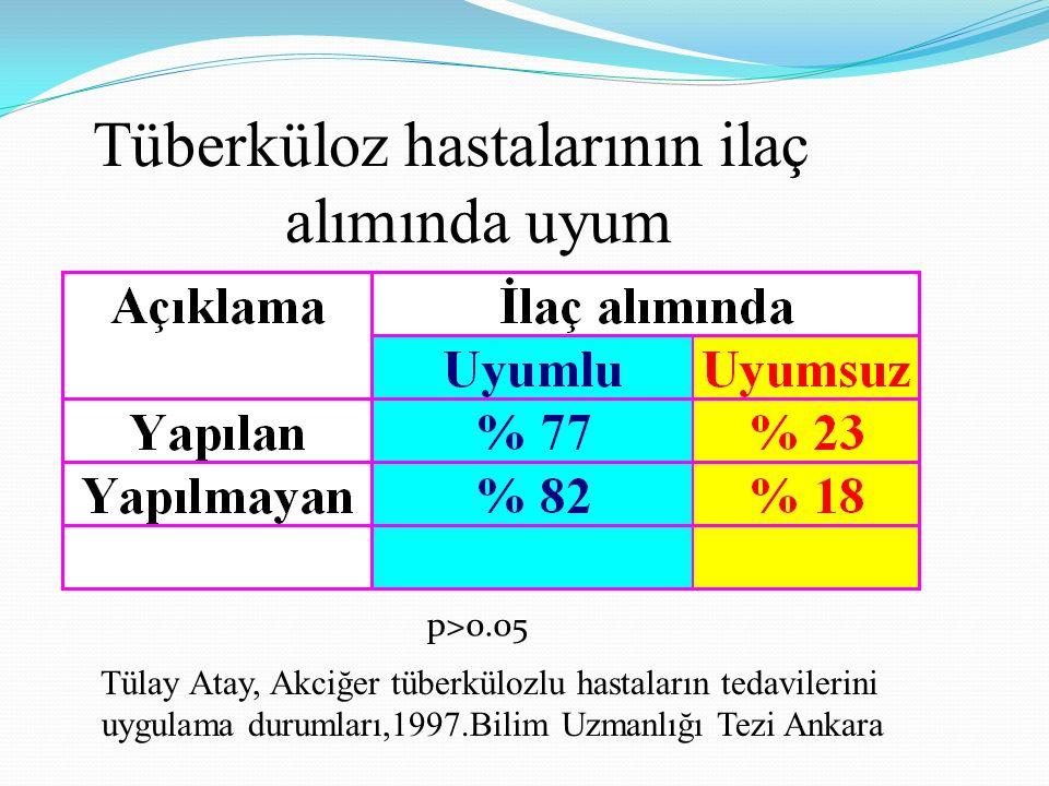 Tüberküloz hastalarının ilaç alımında uyum Tülay Atay, Akciğer tüberkülozlu hastaların tedavilerini uygulama durumları,1997.Bilim Uzmanlığı Tezi Ankar