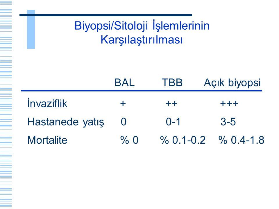 Biyopsi/Sitoloji İşlemlerinin Karşılaştırılması BAL TBB Açık biyopsi İnvaziflik + ++ +++ Hastanede yatış 0 0-1 3-5 Mortalite % 0 % 0.1-0.2 % 0.4-1.8