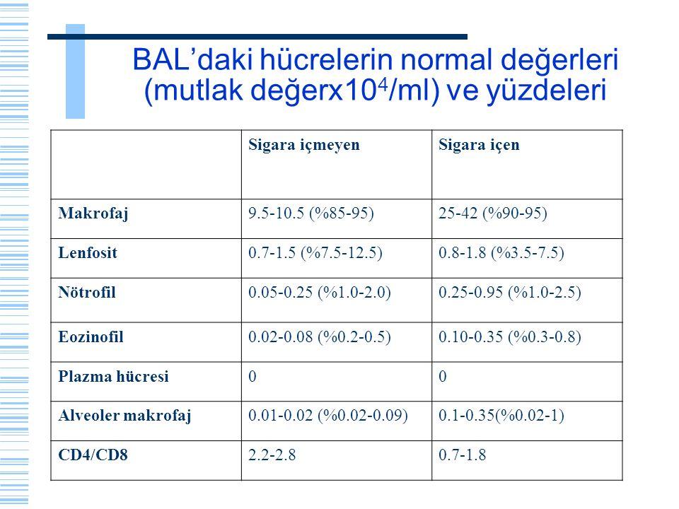 BAL'daki hücrelerin normal değerleri (mutlak değerx10 4 /ml) ve yüzdeleri Sigara içmeyenSigara içen Makrofaj9.5-10.5 (%85-95)25-42 (%90-95) Lenfosit0.