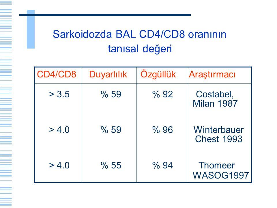 Sarkoidozda BAL CD4/CD8 oranının tanısal değeri CD4/CD8 Duyarlılık Özgüllük Araştırmacı > 3.5 % 59 % 92 Costabel, Milan 1987 > 4.0 % 59 % 96 Winterbau