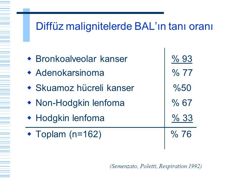 Diffüz malignitelerde BAL'ın tanı oranı  Bronkoalveolar kanser % 93  Adenokarsinoma % 77  Skuamoz hücreli kanser %50  Non-Hodgkin lenfoma % 67  H