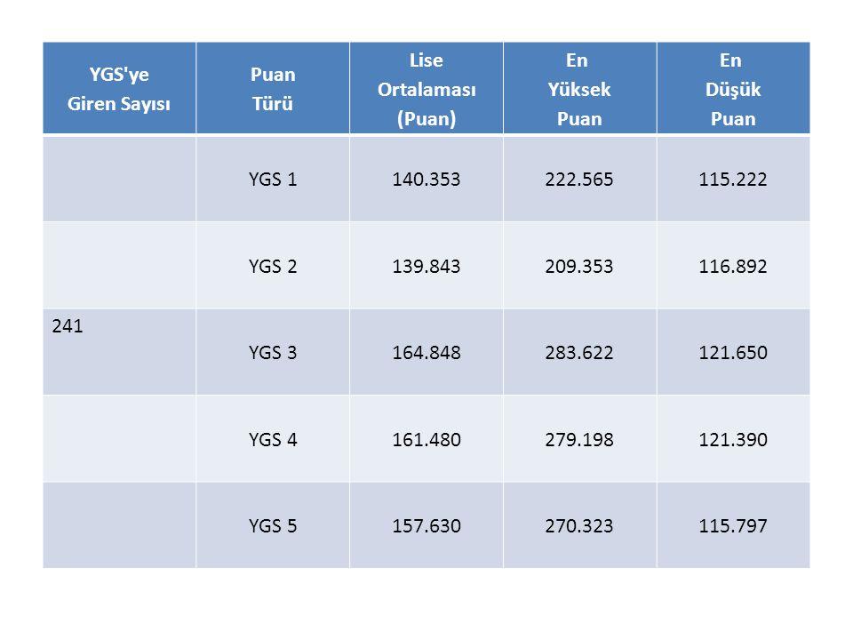 SON 3 YILIN ÜNİVERSİTE(YGS-LYS ) KAZANDIRMA ORANI 2014% 322013% 572012% 51