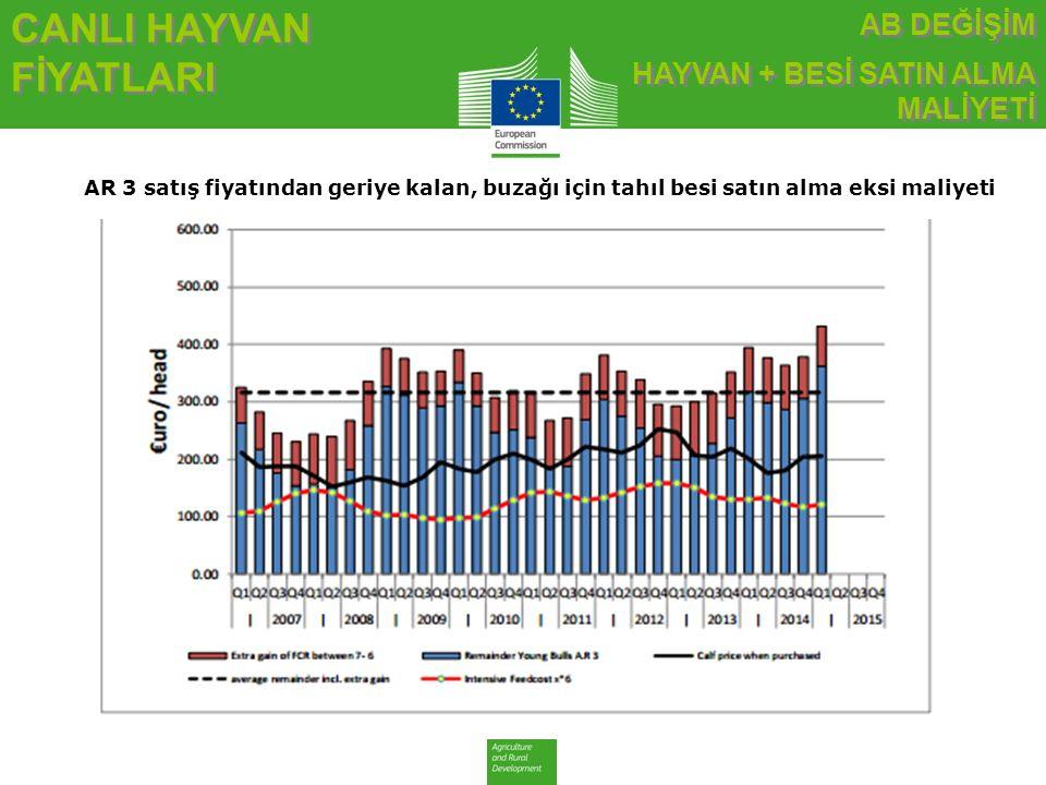 CANLI HAYVAN FİYATLARI AR 3 satış fiyatından geriye kalan, buzağı için tahıl besi satın alma eksi maliyeti AB DEĞİŞİM HAYVAN + BESİ SATIN ALMA MALİYETİ AB DEĞİŞİM HAYVAN + BESİ SATIN ALMA MALİYETİ