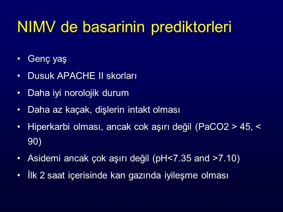 NIMV de basarinin prediktorleri Genç yaş Dusuk APACHE II skorları Daha iyi norolojik durum Daha az kaçak, dişlerin intakt olması Hiperkarbi olması, ancak cok aşırı değil (PaCO2 > 45, < 90) Asidemi ancak çok aşırı değil (pH 7.10) İlk 2 saat içerisinde kan gazında iyileşme olması