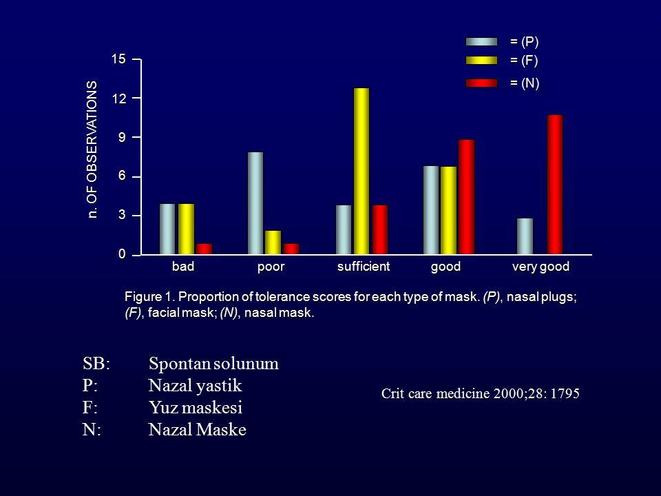 SB: Spontan solunum P: Nazal yastik F: Yuz maskesi N: Nazal Maske Crit care medicine 2000;28: 1795 15 12 9 6 3 0 badpoorsufficientgood very good = (P) = (F) = (N) n.
