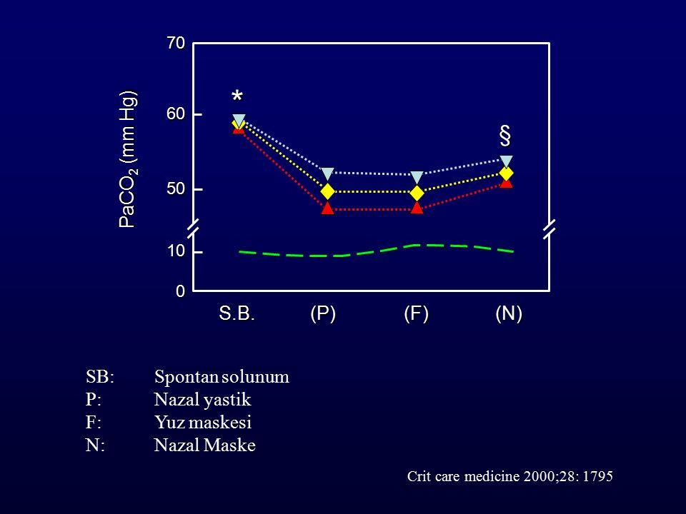 SB: Spontan solunum P: Nazal yastik F: Yuz maskesi N: Nazal Maske Crit care medicine 2000;28: 1795 70 60 50 10 0 S.B.(P)(F)(N) PaCO 2 (mm Hg) * §
