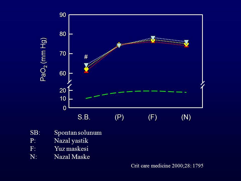 SB: Spontan solunum P: Nazal yastik F: Yuz maskesi N: Nazal Maske Crit care medicine 2000;28: 1795 90 80 70 60 20 S.B.(P)(F)(N) PaO 2 (mm Hg) 10 0 #