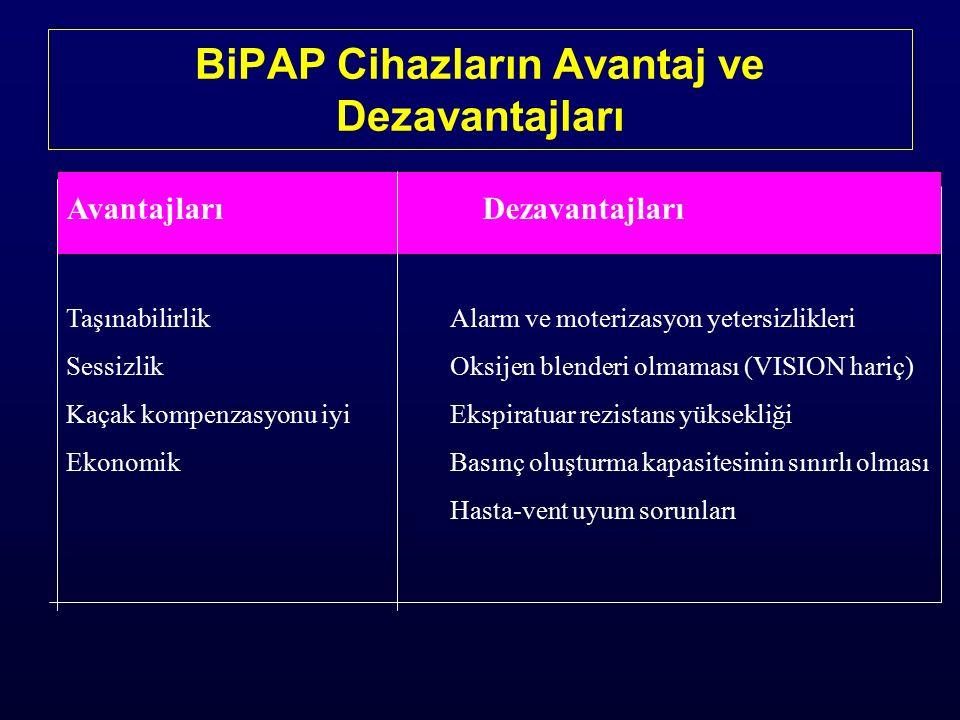 BiPAP Cihazların Avantaj ve Dezavantajları Avantajları Dezavantajları TaşınabilirlikAlarm ve moterizasyon yetersizlikleri SessizlikOksijen blenderi olmaması (VISION hariç) Kaçak kompenzasyonu iyiEkspiratuar rezistans yüksekliği EkonomikBasınç oluşturma kapasitesinin sınırlı olması Hasta-vent uyum sorunları