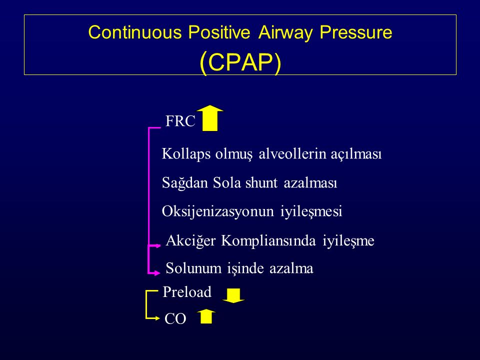 Continuous Positive Airway Pressure ( CPAP) Kollaps olmuş alveollerin açılması Sağdan Sola shunt azalması Oksijenizasyonun iyileşmesi FRC Solunum işinde azalma Akciğer Kompliansında iyileşme Preload CO
