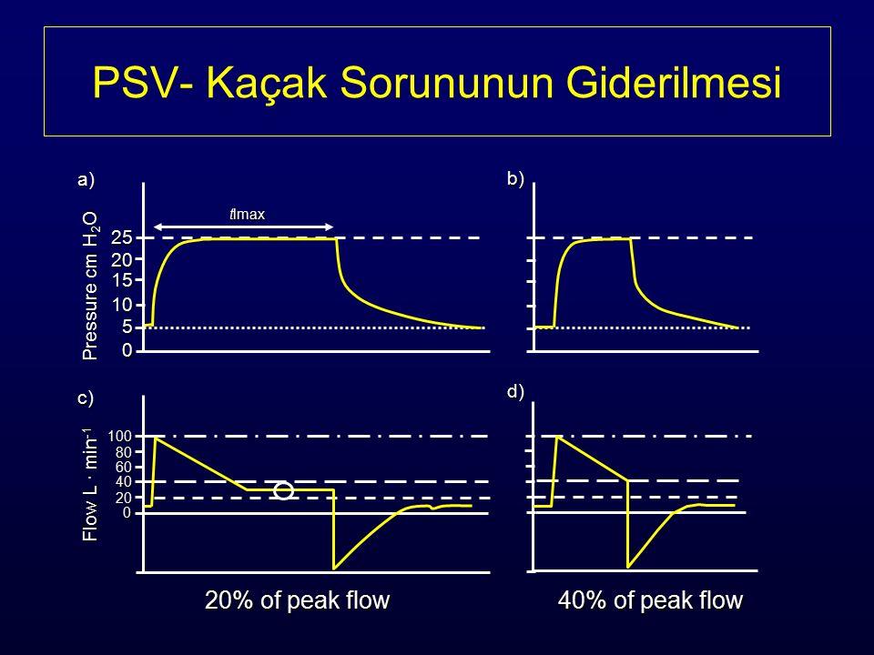 PSV- Kaçak Sorununun Giderilmesi 25 20 15 10 5 0 tlmax 0 20 40 60 80 100 Pressure cm H 2 O a) Flow L · min -1 c) b) d) 20% of peak flow 40% of peak flow