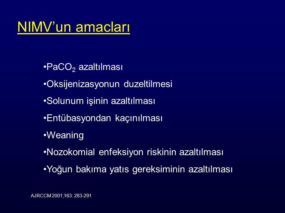 NIMV ile tedavi edilebilen akut solunum yetmezlikleri KOAH Astım Kistik fibrozis Gogus duvarı deformiteleri Noromuskuler hastalıklar Obesite hipoventilasyon sendromu ARDS Pnomoni Pulmoner odem