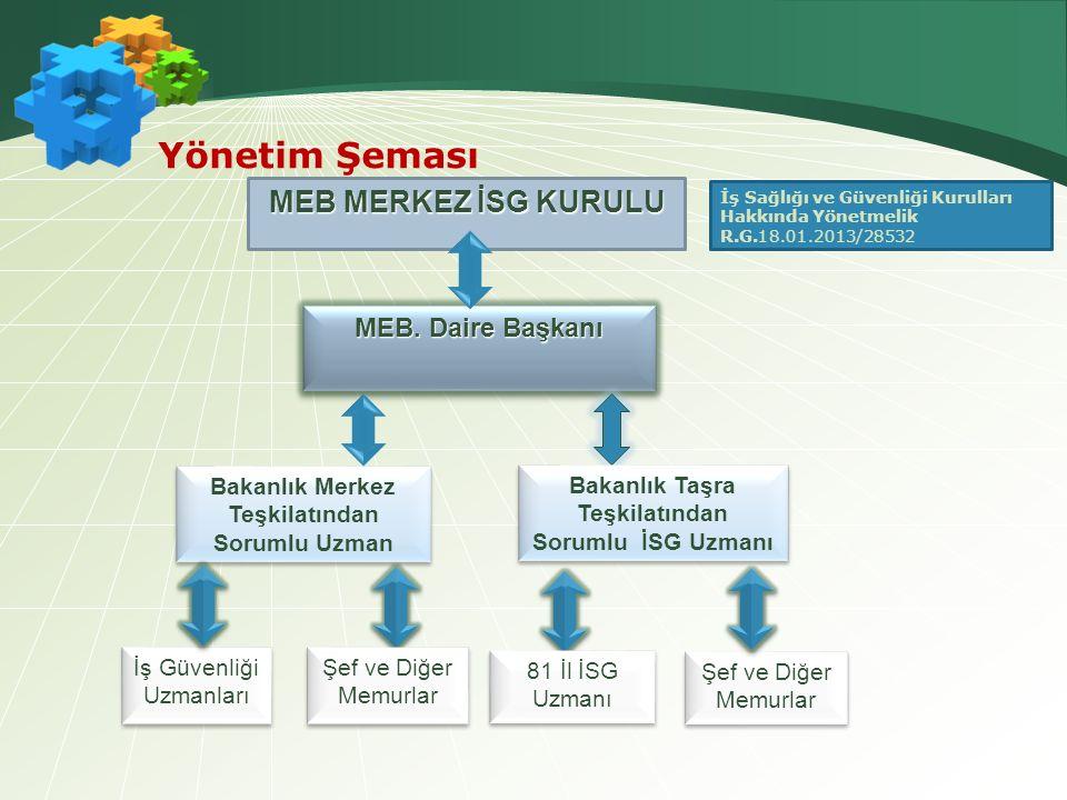Yönetim Şeması MEB.
