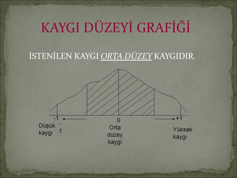 KAYGI DÜZEYİ GRAFİĞİ İSTENİLEN KAYGI ORTA DÜZEY KAYGIDIR.