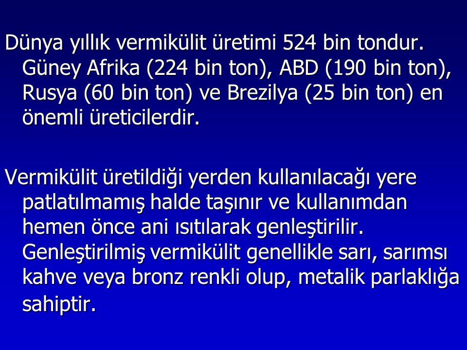 Dünya yıllık vermikülit üretimi 524 bin tondur. Güney Afrika (224 bin ton), ABD (190 bin ton), Rusya (60 bin ton) ve Brezilya (25 bin ton) en önemli ü