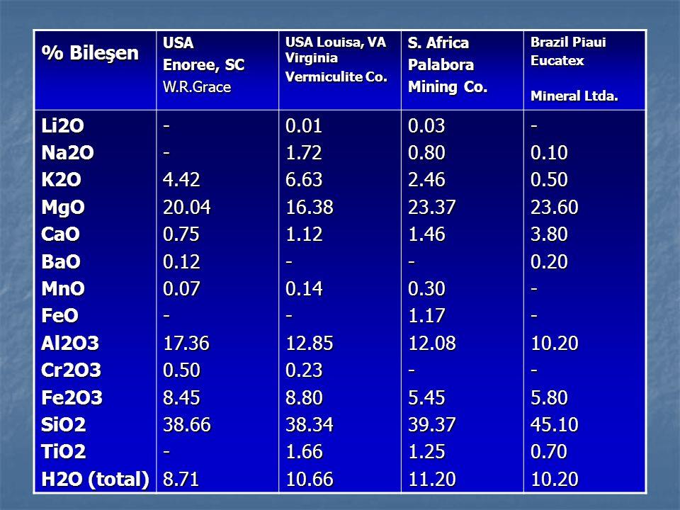 % Bileşen USA Enoree, SC W.R.Grace USA Louisa, VA Virginia Vermiculite Co. S. Africa Palabora Mining Co. Brazil Piaui Eucatex Mineral Ltda. Li2ONa2OK2