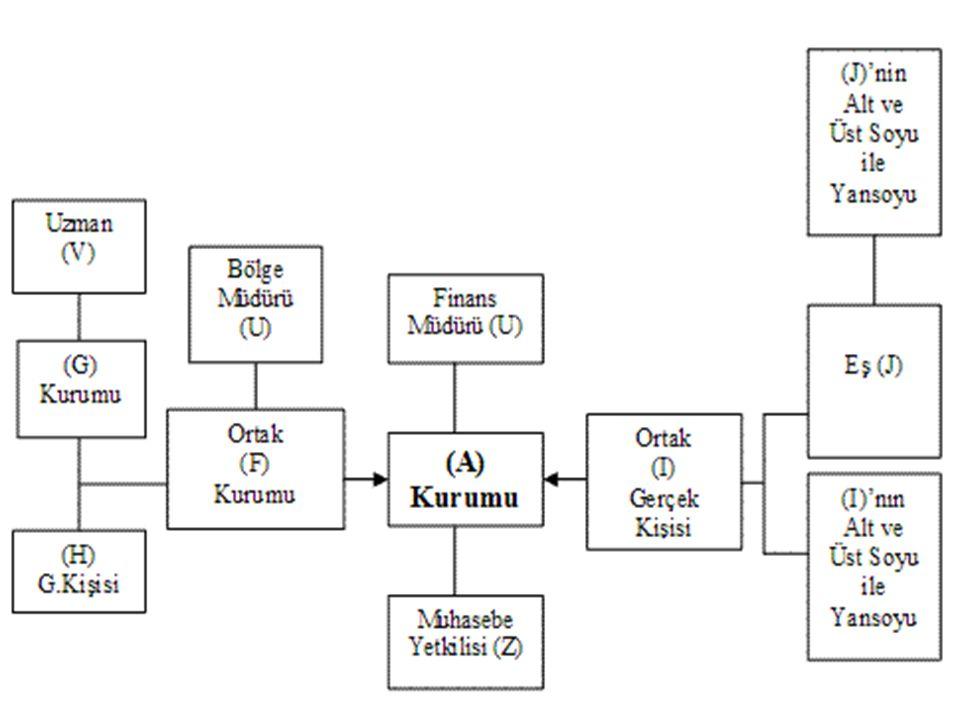 Transfer Fiyatlandırması - aktaş 40 Örnekler (3) Türkiye de yerleşik (A) Kurumu, Hollanda da bulunan ilişkili (B) Kurumuna otomobil lastiği satmaktadır.