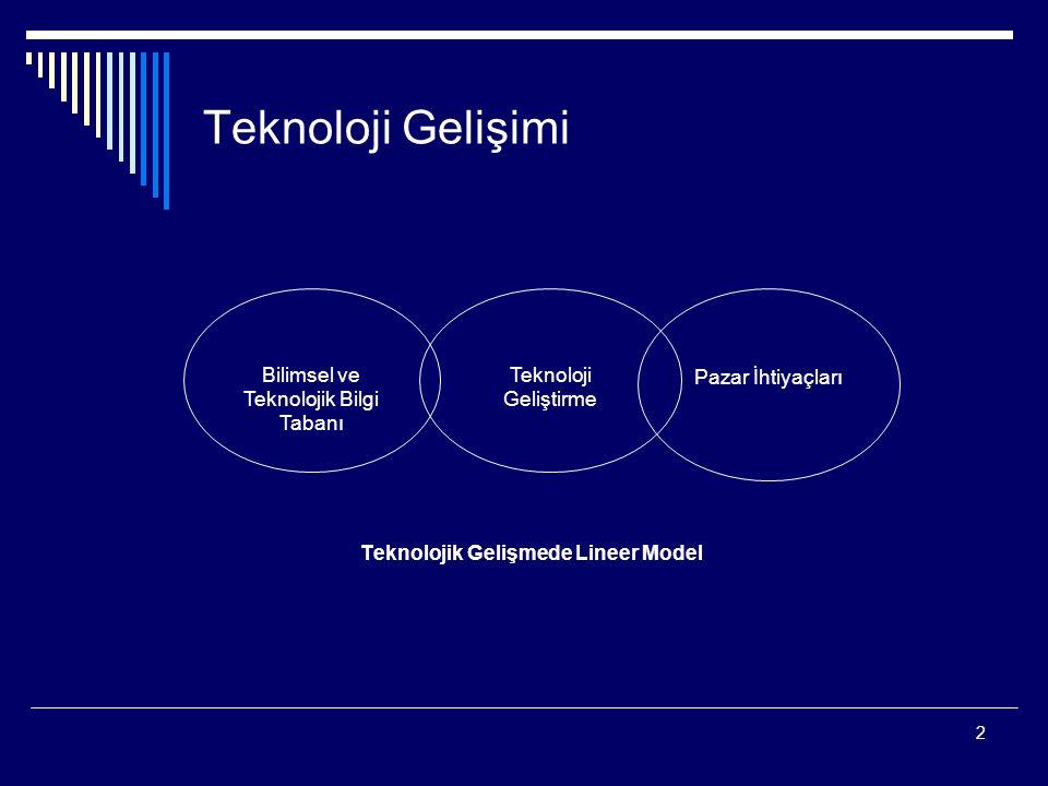 2 Teknoloji Gelişimi Teknolojik Gelişmede Lineer Model Bilimsel ve Teknolojik Bilgi Tabanı Pazar İhtiyaçları Teknoloji Geliştirme