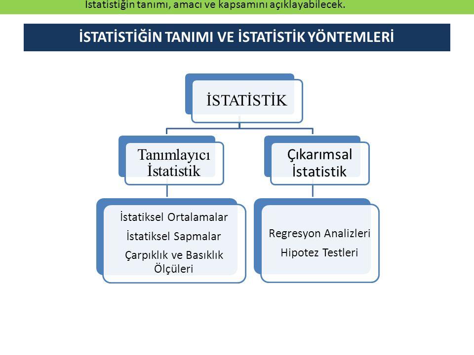 İSTATİSTİK Tanımlayıcı İstatistik İstatiksel Ortalamalar İstatiksel Sapmalar Çarpıklık ve Basıklık Ölçüleri Çıkarımsal İstatistik Regresyon Analizleri