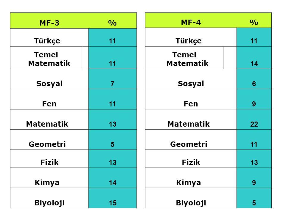 MF-3% T ü rk ç e 11 Temel Matematik 11 Sosyal 7 Fen 11 Matematik 13 Geometri 5 Fizik 13 Kimya 14 Biyoloji 15 MF-4% T ü rk ç e 11 Temel Matematik 14 So