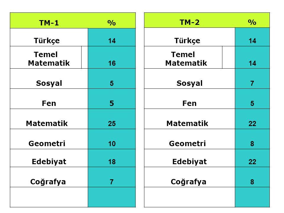 TM-1% T ü rk ç e 14 Temel Matematik 16 Sosyal 5 Fen 5 Matematik 25 Geometri 10 Edebiyat 18 Coğrafya 7 TM-2% T ü rk ç e 14 Temel Matematik 14 Sosyal 7