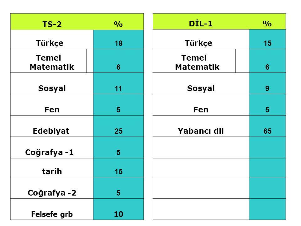 TS-2% T ü rk ç e 18 Temel Matematik 6 Sosyal 11 Fen 5 Edebiyat 25 Coğrafya -1 5 tarih 15 Coğrafya -2 5 Felsefe grb10 DİL-1% T ü rk ç e 15 Temel Matema