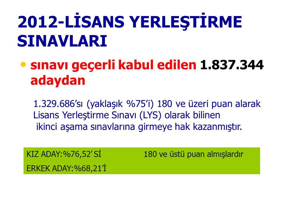 2012-LİSANS YERLEŞTİRME SINAVLARI sınavı geçerli kabul edilen 1.837.344 adaydan 1.329.686'sı (yaklaşık %75'i) 180 ve üzeri puan alarak Lisans Yerleşti