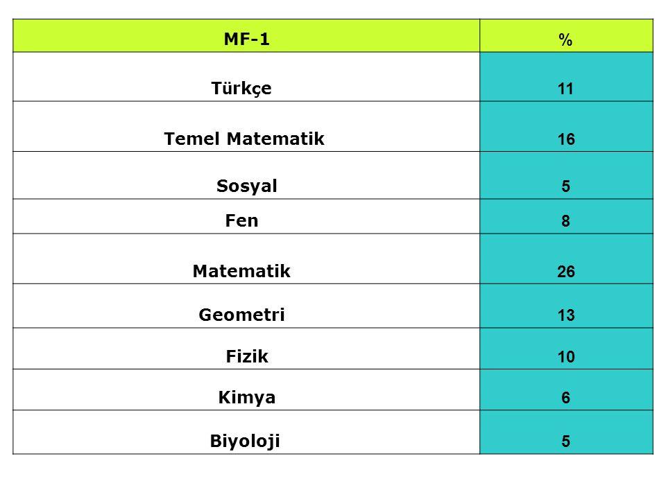 MF-1 % T ü rk ç e 11 Temel Matematik 16 Sosyal 5 Fen 8 Matematik 26 Geometri 13 Fizik 10 Kimya 6 Biyoloji 5
